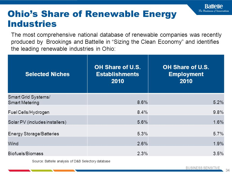 Ohio's Share of Renewable Energy Industries