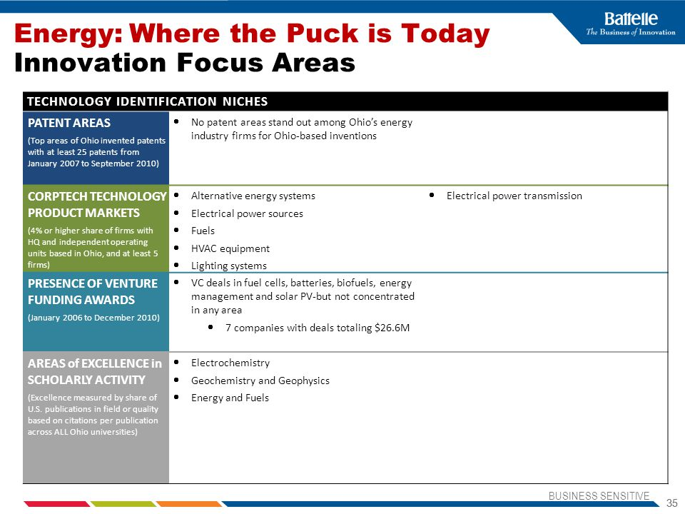 Energy: Where the Puck is Today Innovation Focus Areas