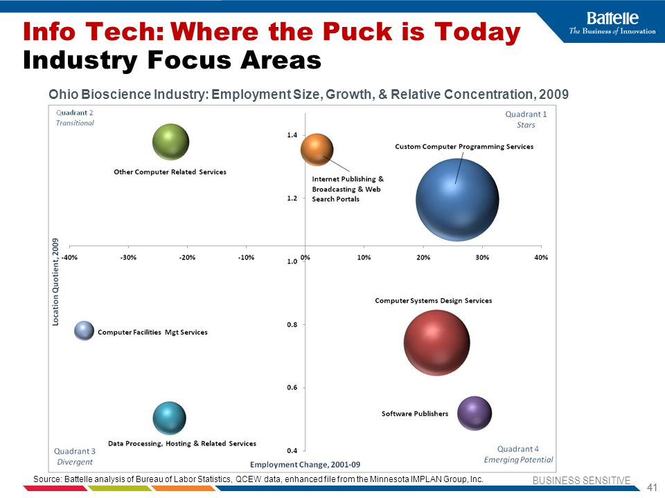 Info Tech: Where the Puck is Today Industry Focus Areas