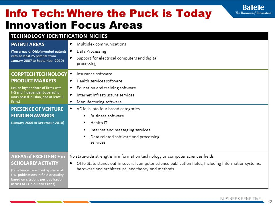 Info Tech: Where the Puck is Today Innovation Focus Areas