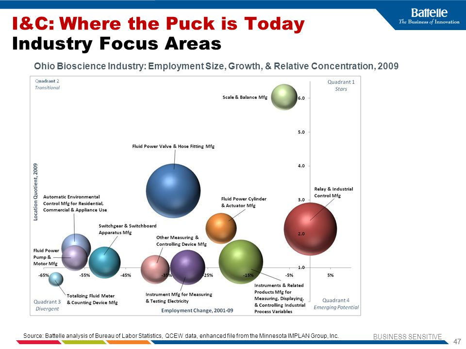 I&C: Where the Puck is Today Industry Focus Areas