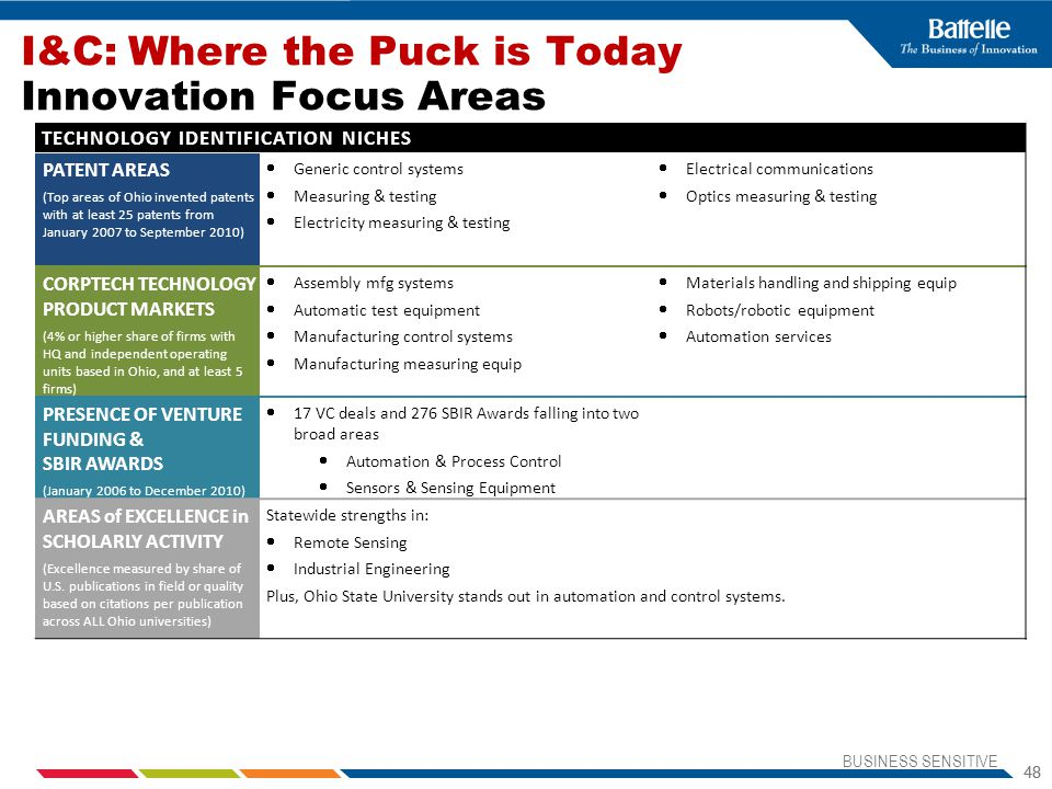 I&C: Where the Puck is Today Innovation Focus Areas