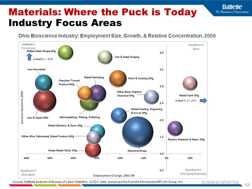 Materials: Where the Puck is Today Industry Focus Areas