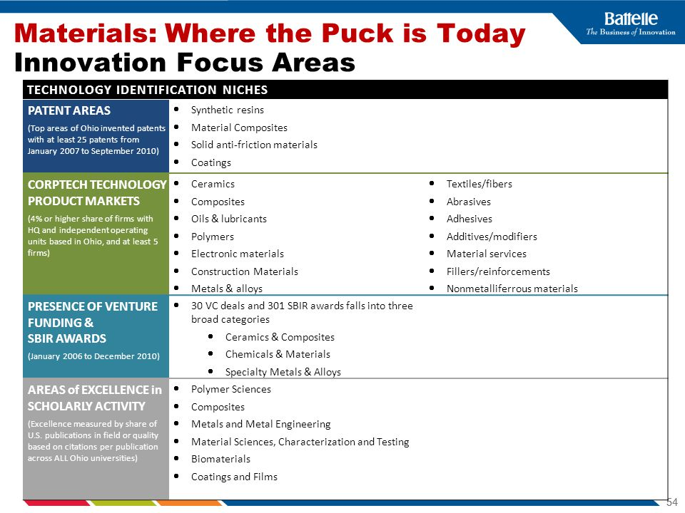 Materials: Where the Puck is Today Innovation Focus Areas