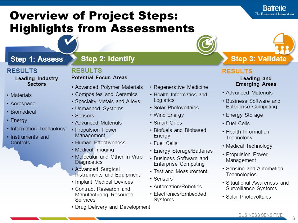 Overview of Project Steps: Highlights from Assessments