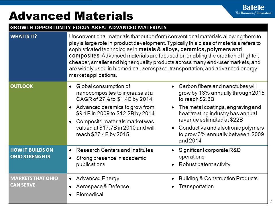 Advanced Materials GROWTH OPPORTUNITY FOCUS AREA: ADVANCED MATERIALS
