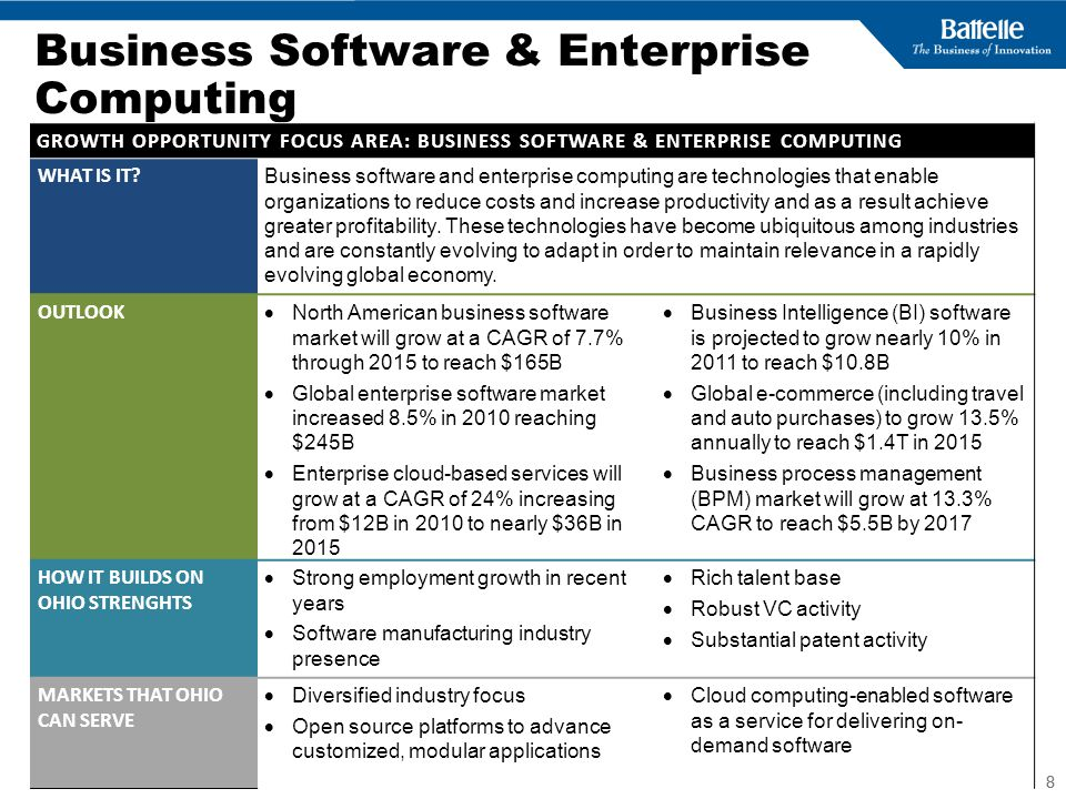 Business Software & Enterprise Computing