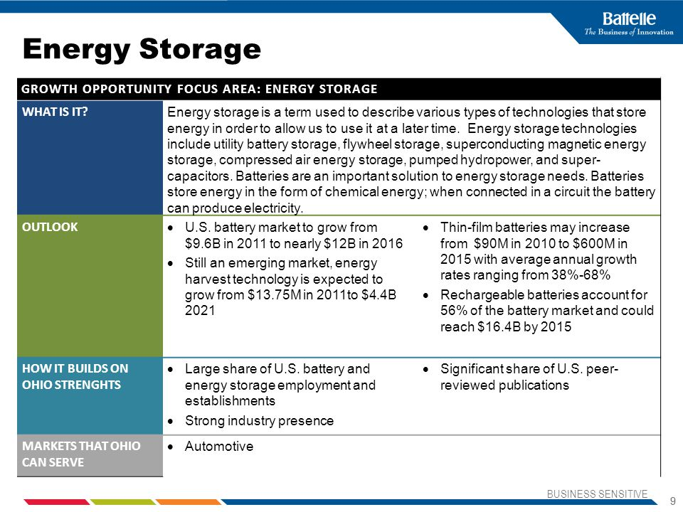 Energy Storage GROWTH OPPORTUNITY FOCUS AREA: ENERGY STORAGE