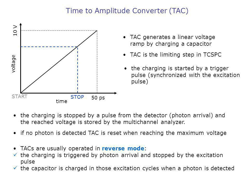 Time to Amplitude Converter (TAC)