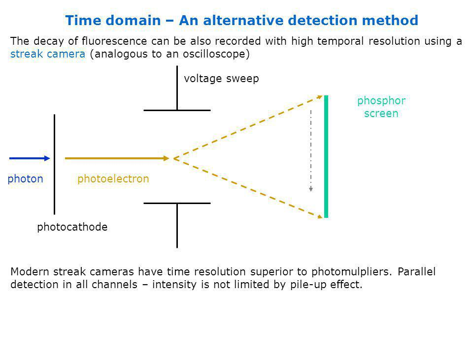 Time domain – An alternative detection method