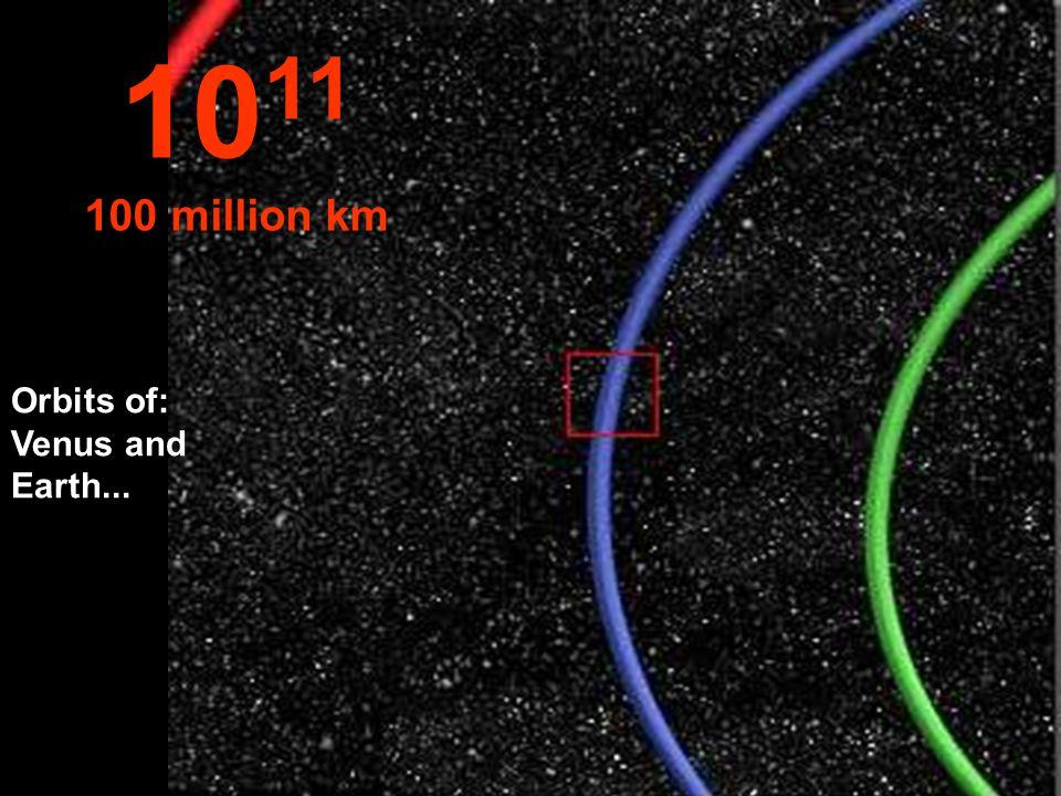 1011 100 million km Orbits of: Venus and Earth...