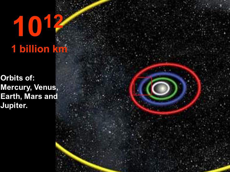 1012 1 billion km Orbits of: Mercury, Venus, Earth, Mars and Jupiter.