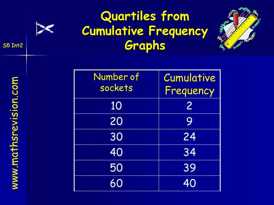 how to find frequency from cumulative frequency