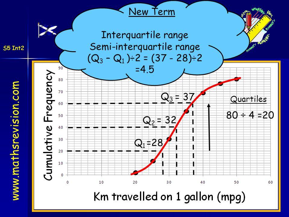 Cumulative Frequency Graphs Cumulative Frequency Graphs