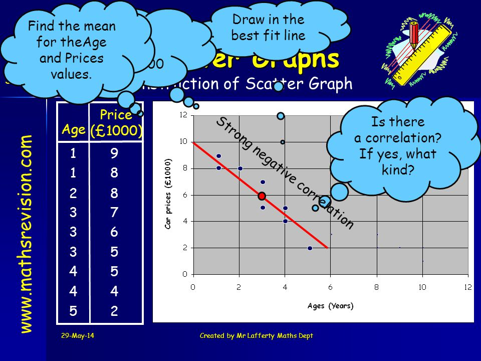 Scatter Graphs www.mathsrevision.com Construction of Scatter Graph