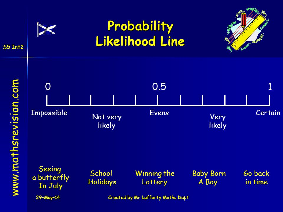 Probability Likelihood Line