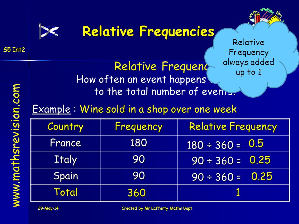 Relative Frequencies Relative Frequency www.mathsrevision.com