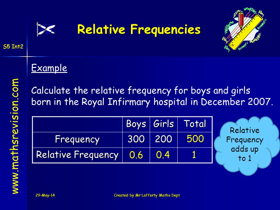 Relative Frequencies www.mathsrevision.com Example