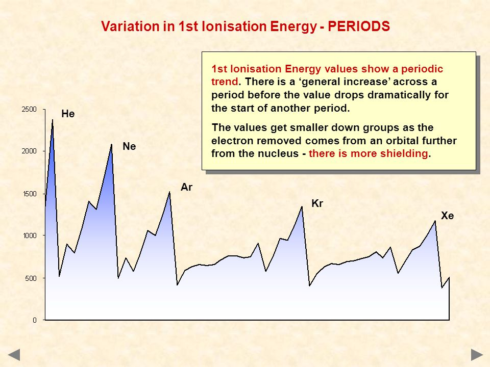 Variation in 1st Ionisation Energy - PERIODS
