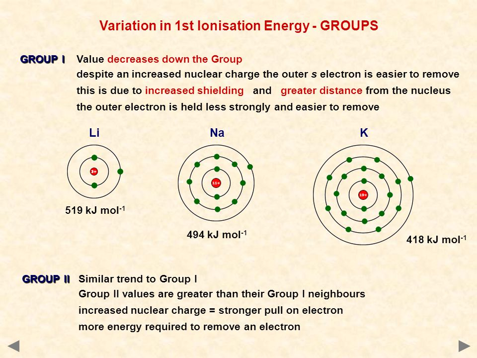 Variation in 1st Ionisation Energy - GROUPS