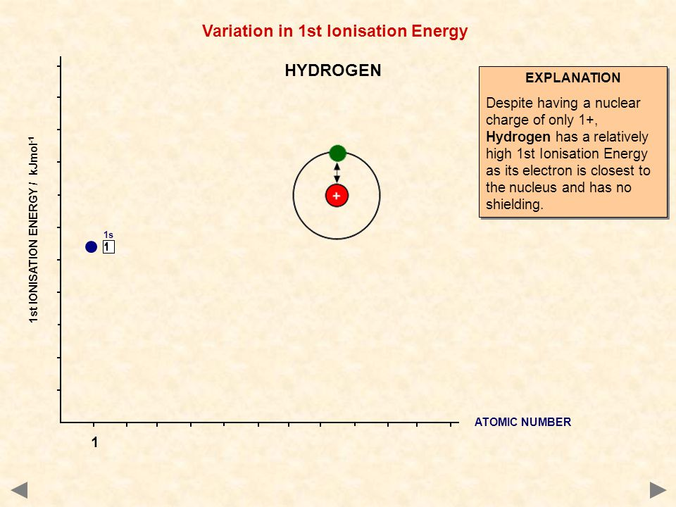 Variation in 1st Ionisation Energy