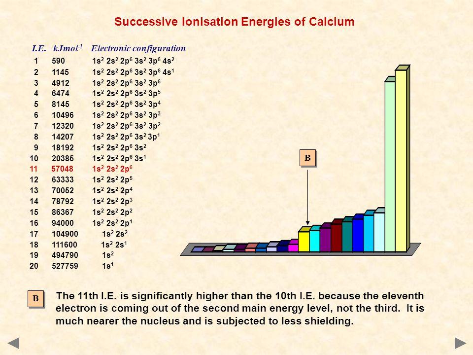 Successive Ionisation Energies of Calcium