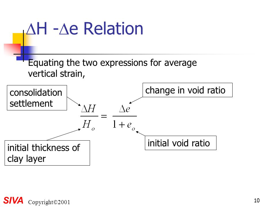 H -e Relation Equating the two expressions for average vertical strain, change in void ratio. consolidation settlement.