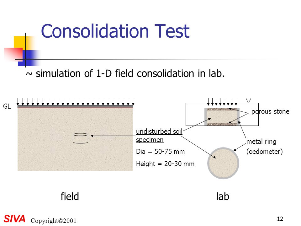 Consolidation Test ~ simulation of 1-D field consolidation in lab.