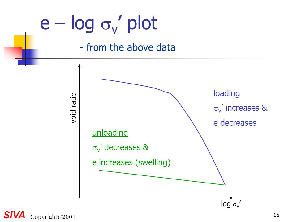 e – log v' plot - from the above data loading v' increases &