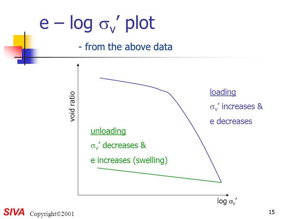 e – log v' plot - from the above data loading v' increases &