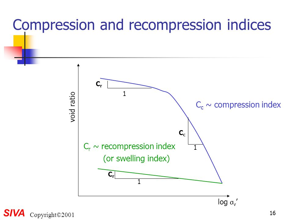Compression and recompression indices