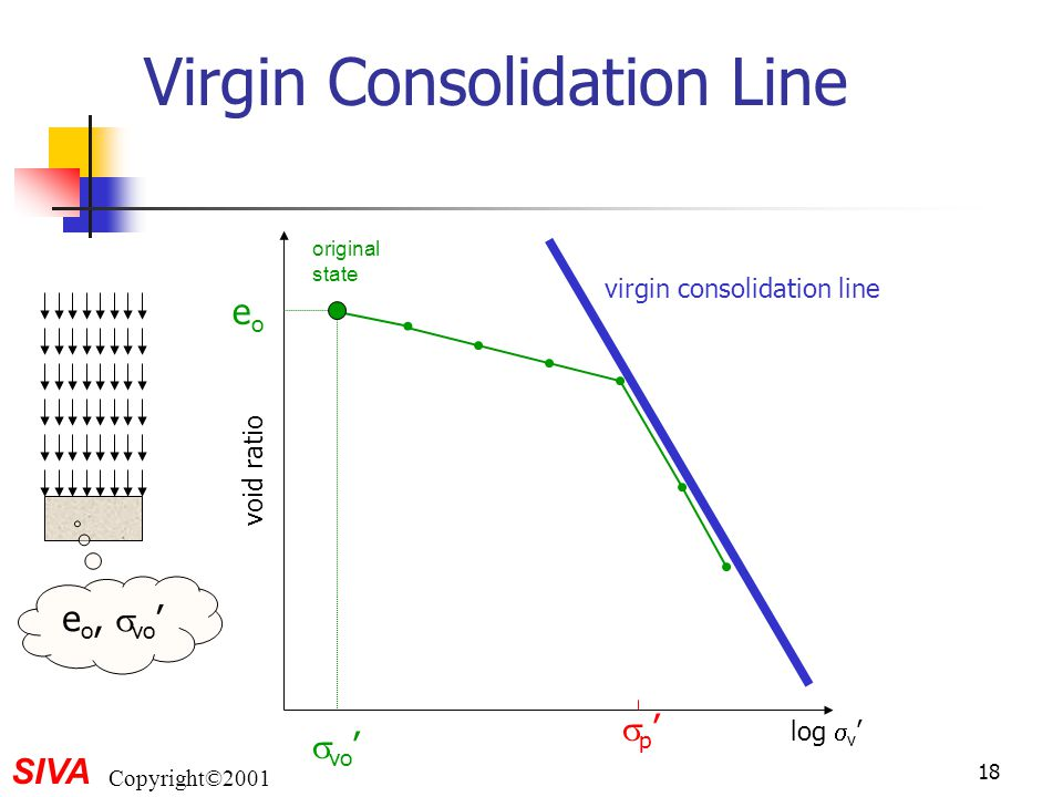 Virgin Consolidation Line