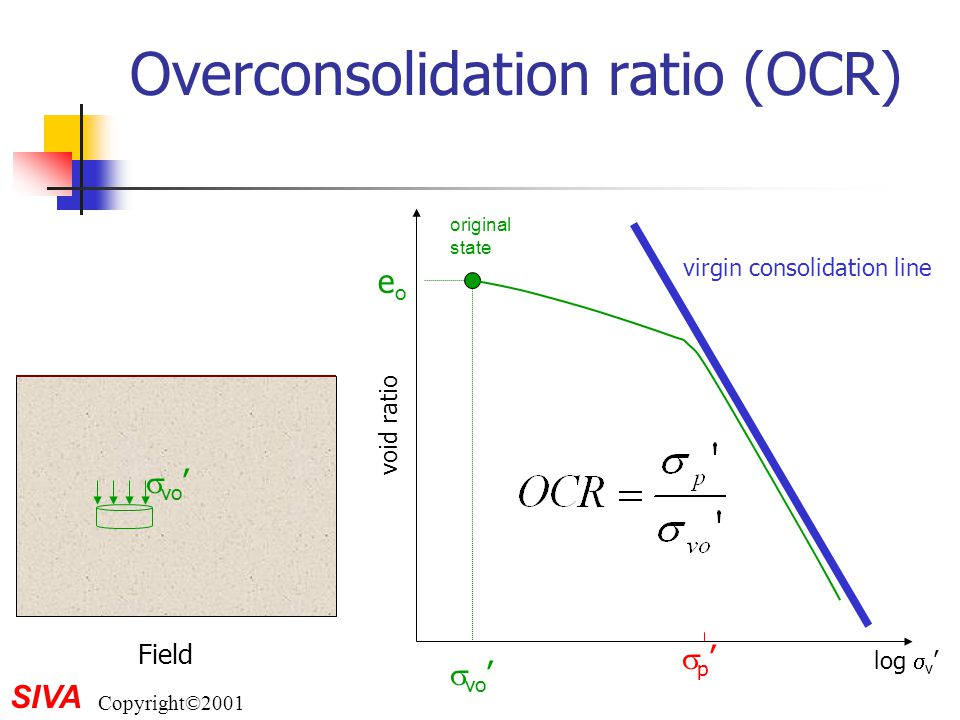 Overconsolidation ratio (OCR)