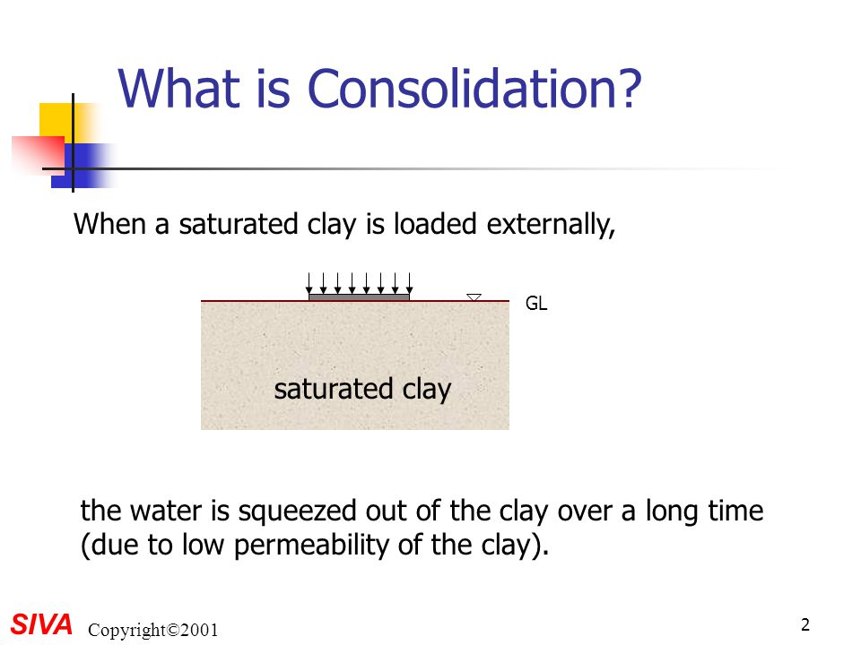 What is Consolidation When a saturated clay is loaded externally,