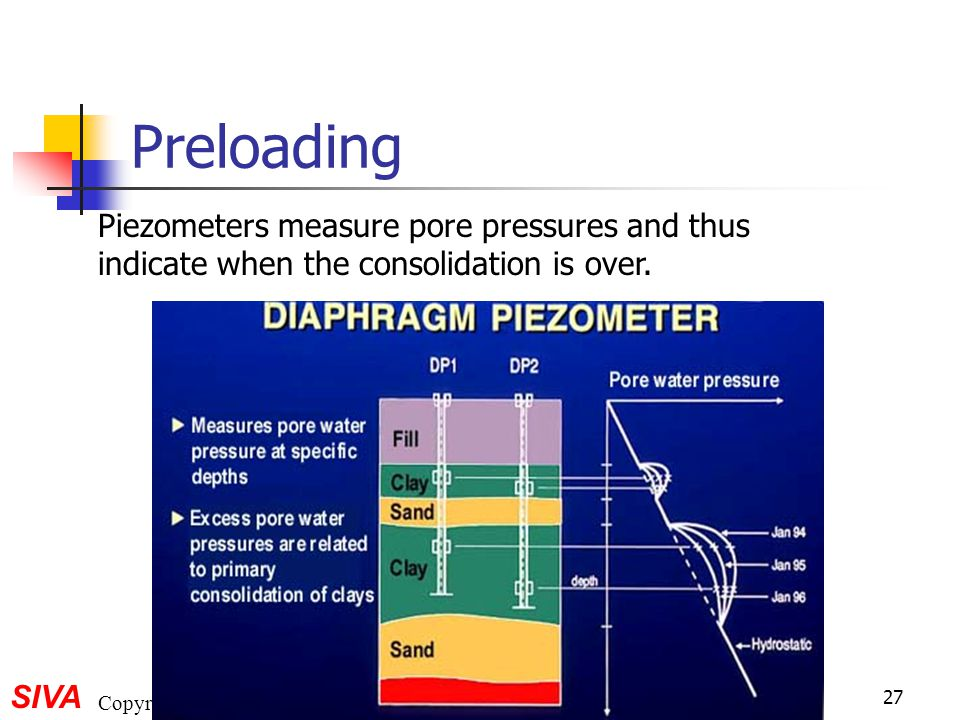 Preloading Piezometers measure pore pressures and thus indicate when the consolidation is over.