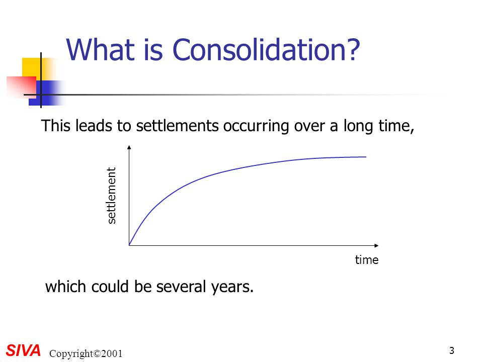 What is Consolidation. This leads to settlements occurring over a long time, time.