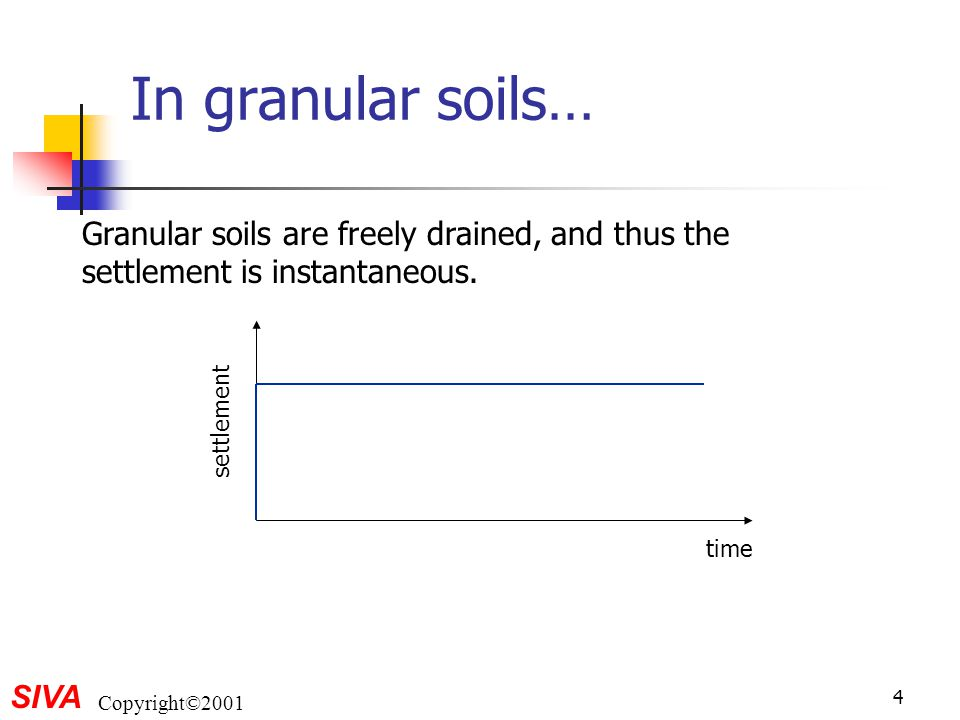 In granular soils… Granular soils are freely drained, and thus the settlement is instantaneous. time.