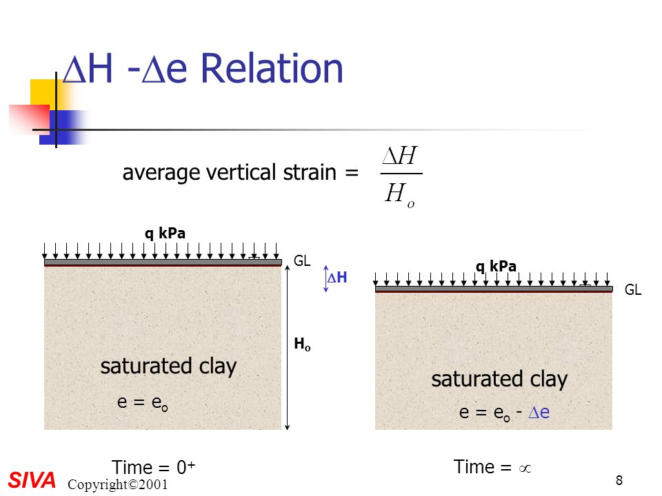H -e Relation average vertical strain = saturated clay