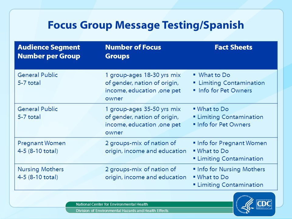 Focus Group Message Testing/Spanish