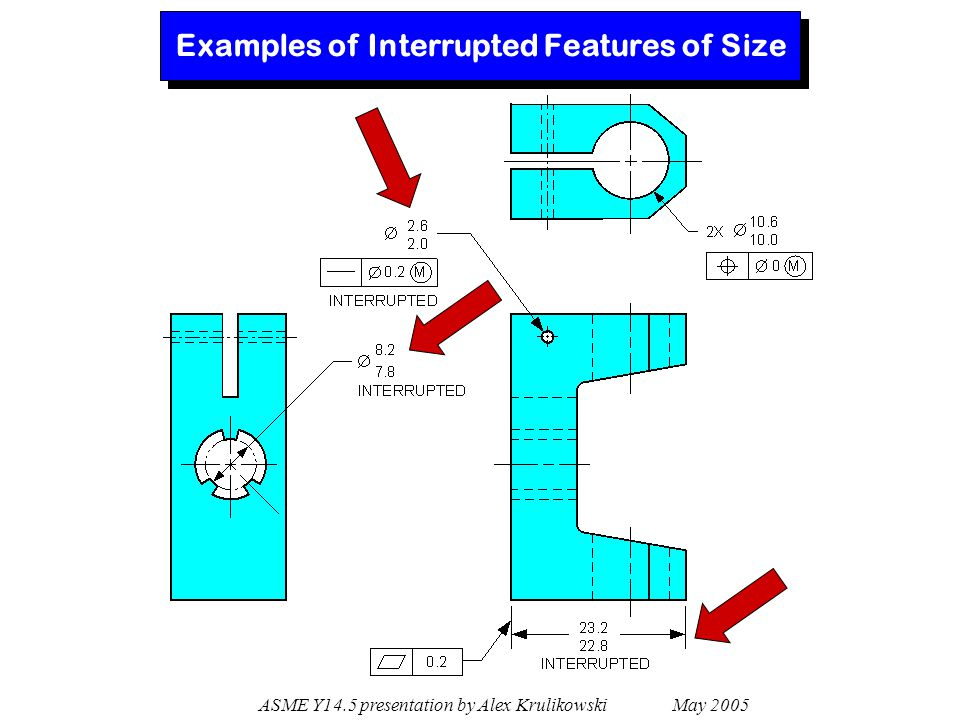 Examples of Interrupted Features of Size