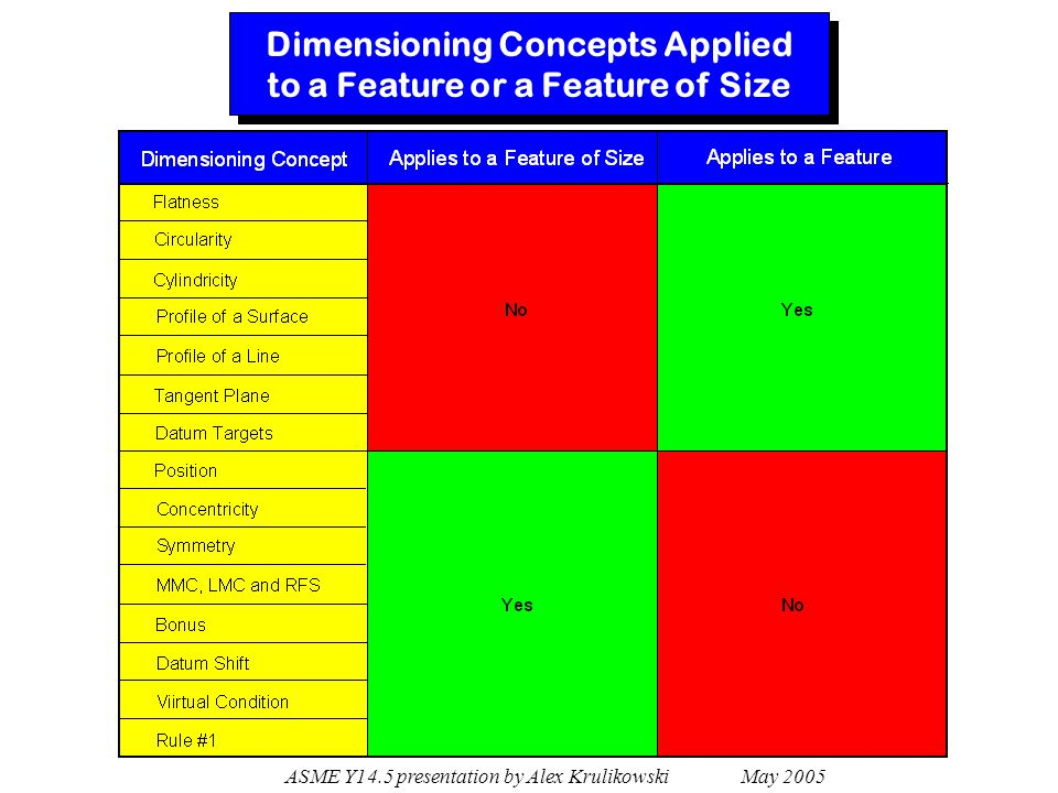 Dimensioning Concepts Applied to a Feature or a Feature of Size