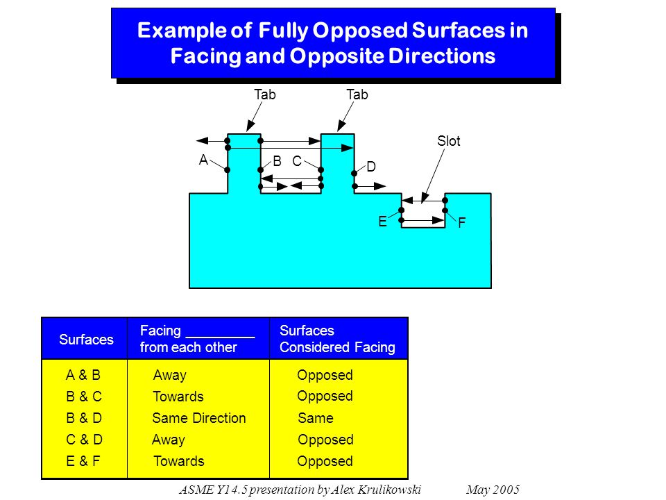 Example of Fully Opposed Surfaces in Facing and Opposite Directions