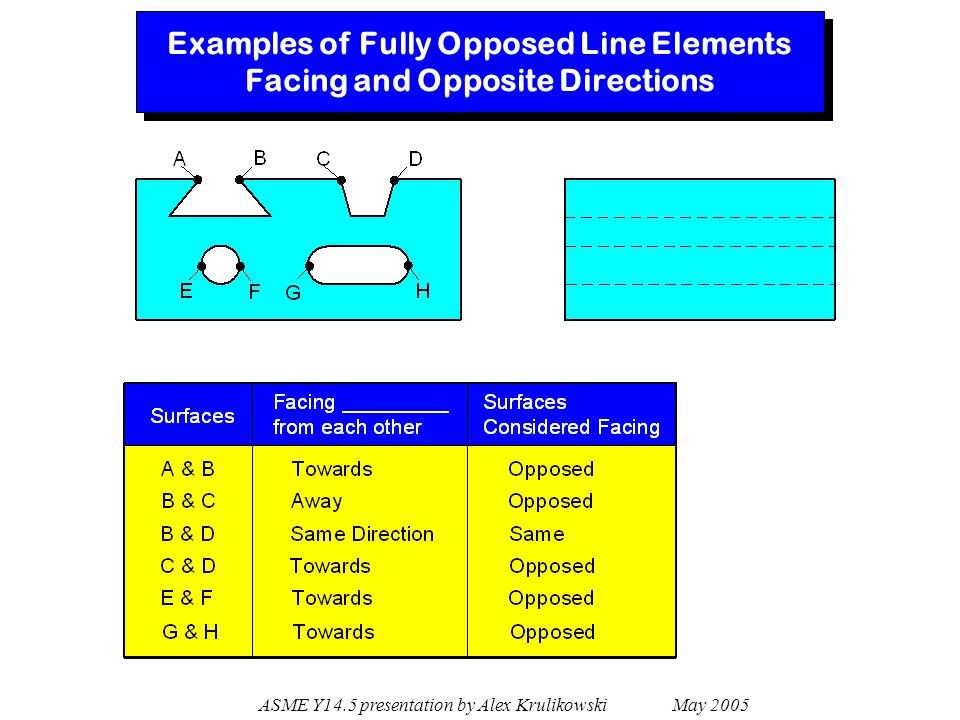 Examples of Fully Opposed Line Elements Facing and Opposite Directions