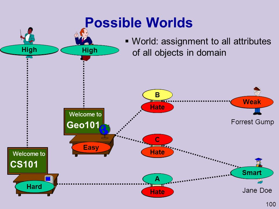 Possible Worlds World: assignment to all attributes