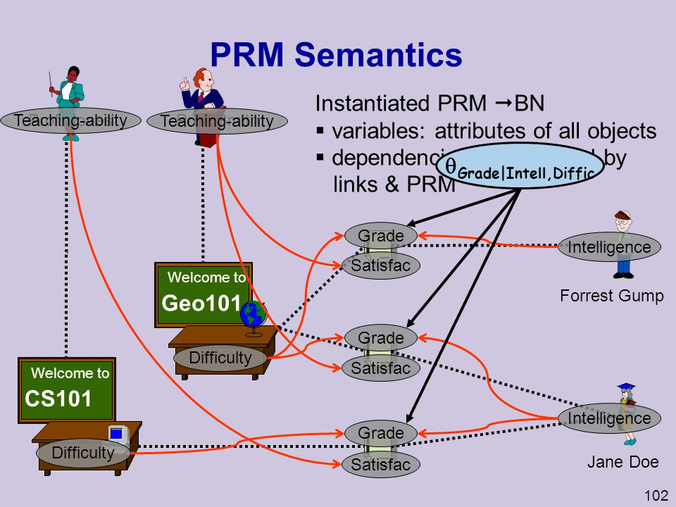 PRM Semantics Instantiated PRM BN