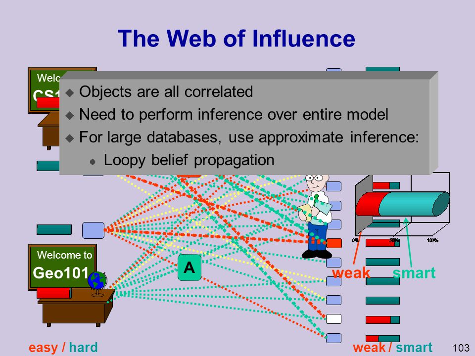 The Web of Influence CS101 Objects are all correlated