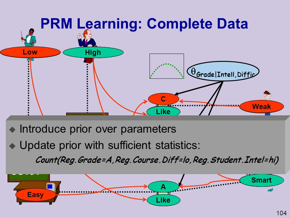 PRM Learning: Complete Data