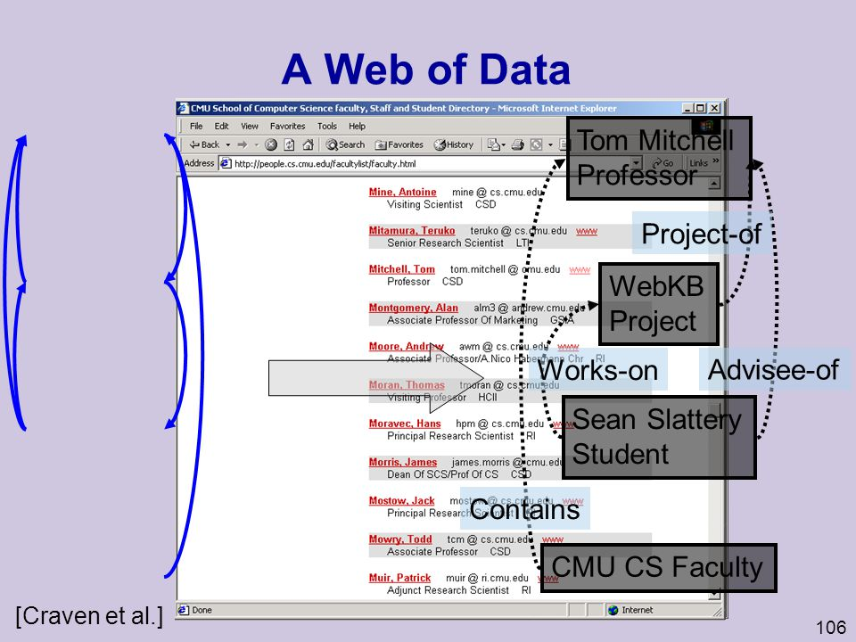 A Web of Data Tom Mitchell Professor Project-of WebKB Project Works-on