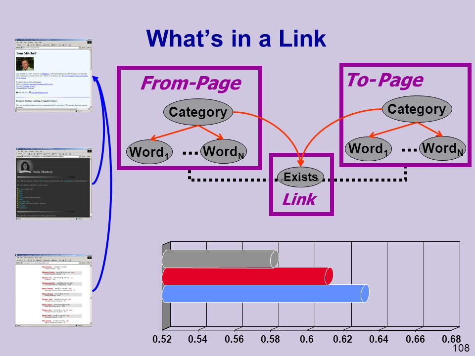 What's in a Link ... ... Page From- To- Page Link Category Category