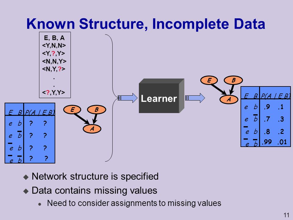 Known Structure, Incomplete Data